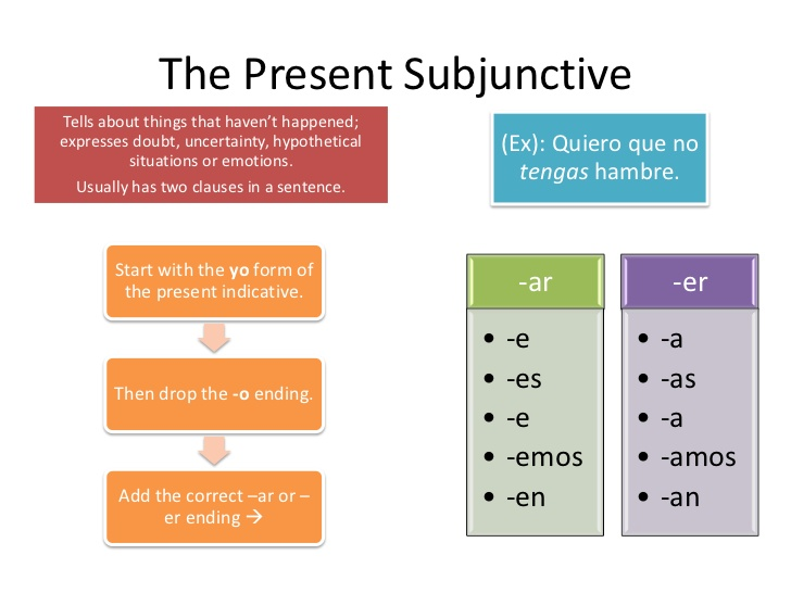 Conjugations Learning The Present Subjunctive